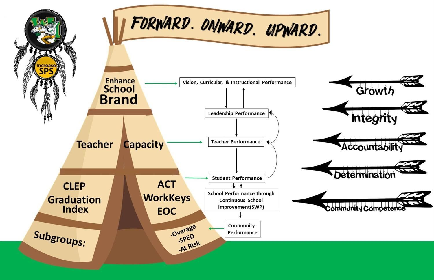 Washington Marion High School Conceptual Framework