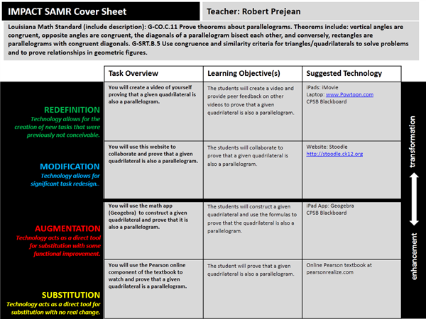Task Card Overview